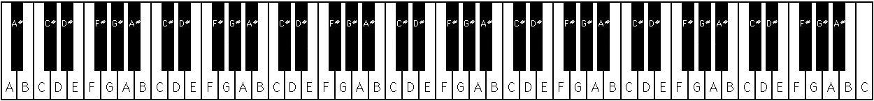 Kata Stats: Piano Kata, Part 2 | Codewars